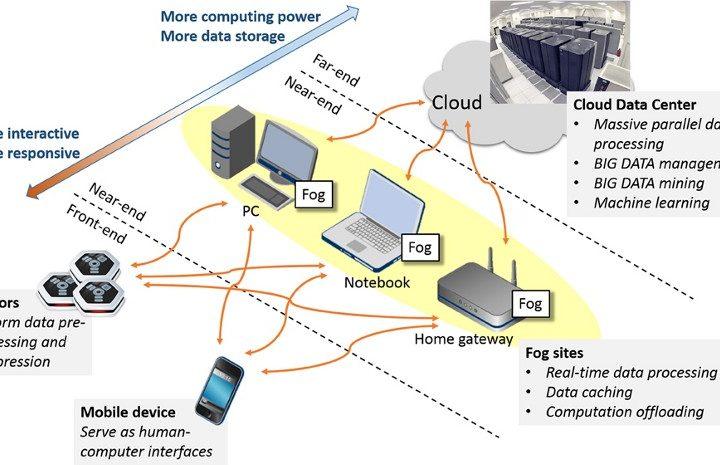Edge Computing and Fog Computing; or, on the Benefits of Fogging